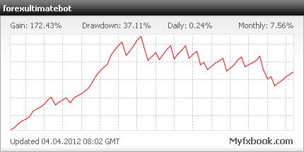 Форекс индикатор forexgrowth bot хорошая торговая стратегия форекс